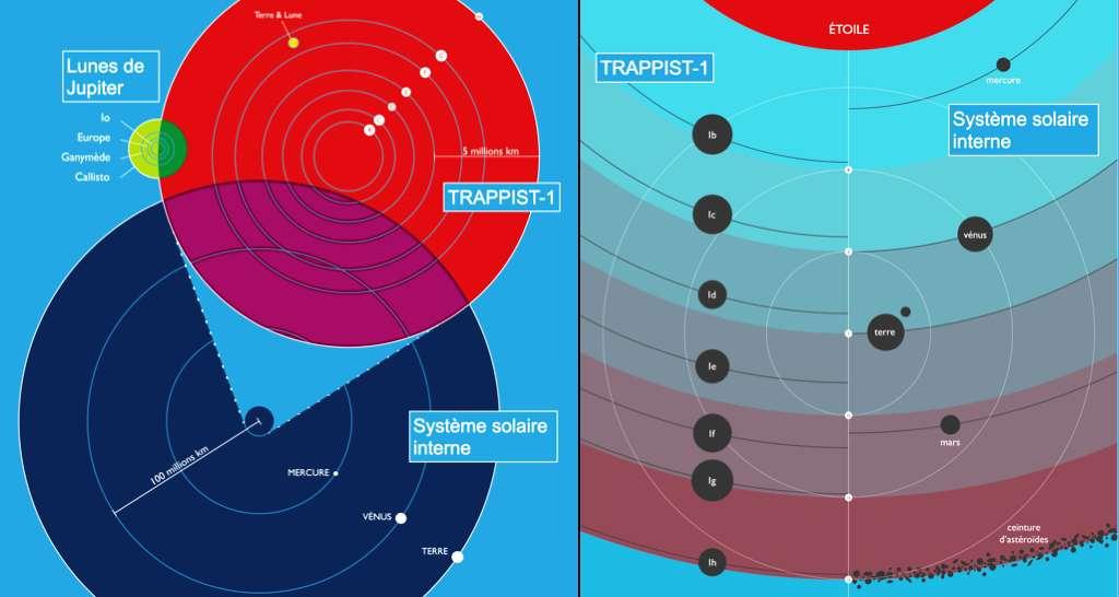 Une mise en perspective des tailles du Système solaire et du système planétaire de Trappist-1 ainsi que celle des lunes principales autour de Jupiter. © Eric Agol, Franck Selsis