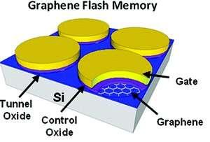 Schéma succinct des cellules mémoire du prototype de mémoire Flash au graphène. Sur une base de silicium (Si) ont été installés une feuille de graphène puis les autres composants des cellules (Gate), la jonction (Tunnel Oxide) et la grille de contrôle (Controle Oxide). Par rapport au silicium, le graphène apporte de meilleures performances (consommation, épaisseur, tenue de l'information dans le temps). © Augustin J. Hong et al.