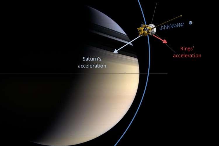 Sur ce schéma, l'attraction de Saturne et de ses anneaux provoque des accélérations des mouvements de la sonde Cassini, mouvements mesurés depuis la Terre à l'aide des radiotélescopes recevant les communications de Cassini. © Nasa/JPL-Caltech