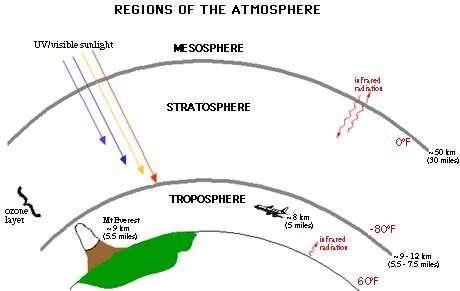 Vue schématique des différentes régions qui composent l'atmosphère terrestre. Crédits : NOAA