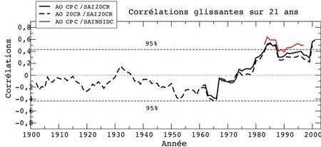 Corrélations glissantes sur 21 années consécutives entre l'indice SAI (snow advance index) et l'indice AO en hiver (arctic oscillation, ou oscillation arctique, OA). Dans ce schéma, une valeur positive du SAI signifie un renforcement des vents d'ouest et un hiver relativement doux, notamment sur le nord de l'Europe. Pour l'OA, une valeur positive indique une faible progression de l'enneigement sibérien en octobre. La réanalyse 20CR (en pointillés) retrouve bien le lien enneigement-OA détecté depuis les années 1980, mais elle montre aussi que ce lien n'est pas robuste sur l'ensemble du XXe siècle. © GAME, CNRM