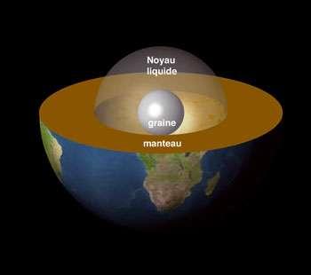 Cliquez pour découvrir les hypothèses et les études sur le centre de la Terre. © obs-mip.fr