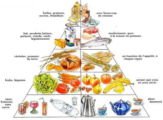 La pyramide alimentaire permet de connaître les règles d'une alimentation équilibrée, qui diminue les risques d'athérosclérose. © prevention.ch