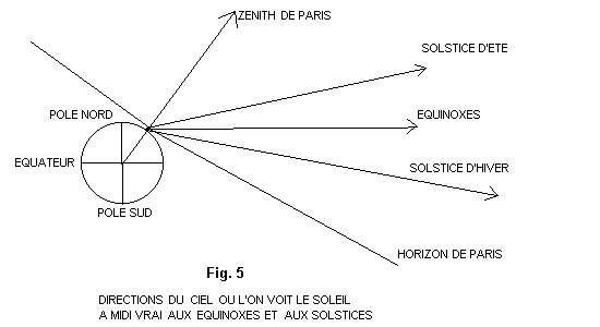 Schéma représentant la Terre et les directions du ciel où l'on voit le Soleil à midi vrai (aux équinoxes et aux solstices). © DR