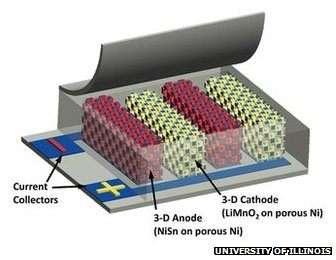 Les deux électrodes (current collectors) de la batterie conduisent à un réseau microscopique d'anodes (3-D anode) et de cathodes (3-D cathode), ce qui permet de faire circuler les ions et les électrons très rapidement, et sur des parcours très courts. C'est notamment pour cette raison que la batterie peut délivrer énormément de puissance, tout en pouvant être rechargée très rapidement. © Université d'Illinois