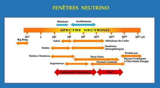 Fig. 3 - Fenêtre d'énergie pour différents types d'origine des neutrinos