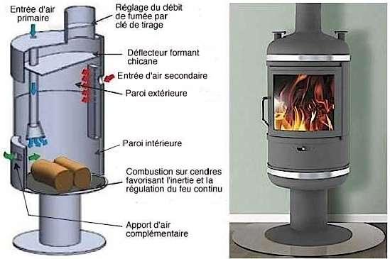 Principe du poêle turbo. La forme ronde du poêle optimise l'effet de rayonnement. Le déflecteur empêche la dissipation des gaz de combustion avant qu'ils ne soient brûlés. © Ateliers France Turbo