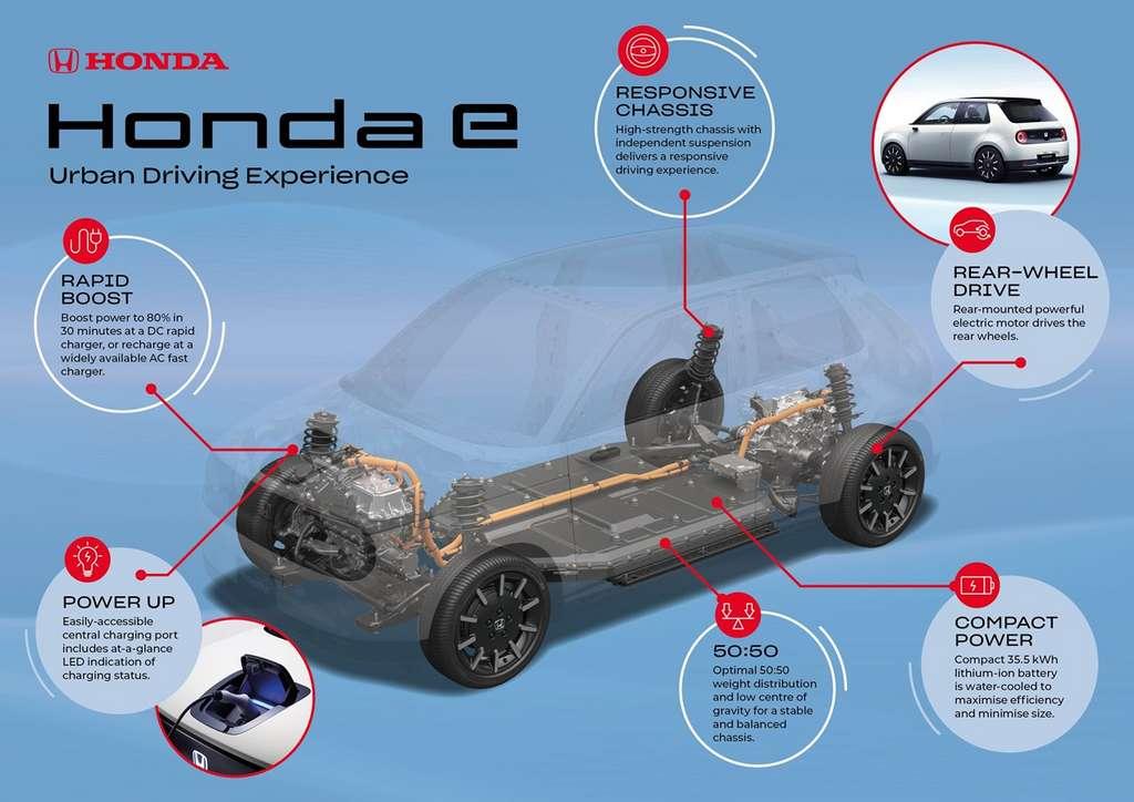 La fiche technique de la Honda e semble très prometteuse. © Honda