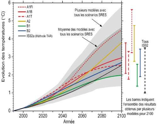 Figure 4 : Au 21ème siècle, le climat global dépendra des changements naturels et de la réaction du système climatique aux activités humaines.