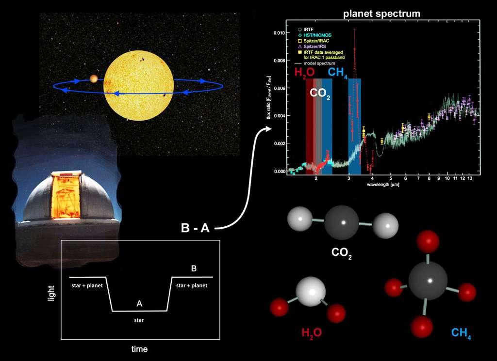 Il a été possible d'analyser par spectroscopie l'atmosphère de l'exoplanète HD 189733 b lors de son transit. Comme le montre ce schéma, la luminosité de l'étoile baisse légèrement (plateau A sur la courbe en bas à gauche) à l'occasion de ce transit. L'analyse du spectre de la lumière passant dans l'atmosphère a révélé la présence de molécule d'eau, de gaz carbonique (CO2) et de méthane (CH4). © Nasa/JPL-Caltech
