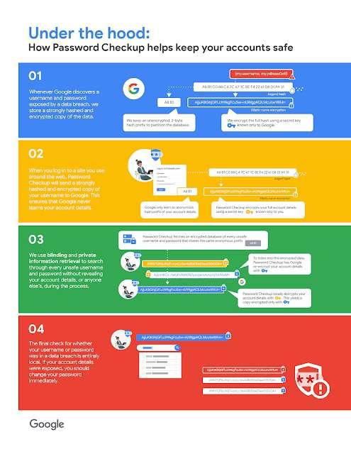 Google détaille la protection de vos identifiants et de vos mots de passe avec des opérations complexes de chiffrement. © Google
