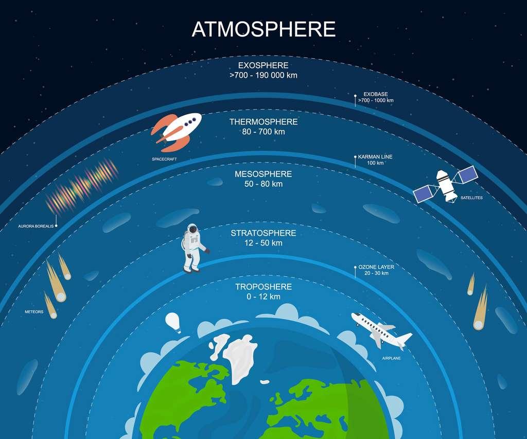 Les différentes couches de l'atmosphère terrestre. © bigmouse108, Adobe Stock