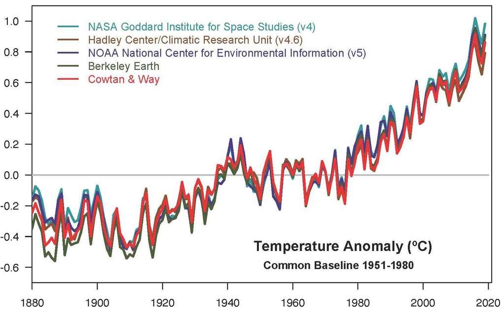 Malgré des variations mineures d'une année à l'autre, ces cinq enregistrements d'anomalies de températures – le niveau de basse température étant fixé sur la moyenne de 1951 à 1980 – présentent des pics et des creux cohérents les uns avec les autres. Tous montrent un réchauffement rapide au cours des dernières décennies. Et que la décennie 2010-2019 a été la plus chaude. © Gavin Schmidt, GISS, Nasa