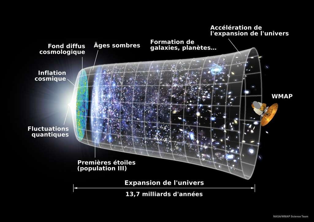 Depuis 2001, le satellite WMAP (Wilkinson Microwave Anisotropy Probe) prend des mesures du fond diffus cosmologique. Le but : retracer le scénario de l'expansion de l'Univers depuis le Big Bang jusqu'à nos jours. © Domaine public