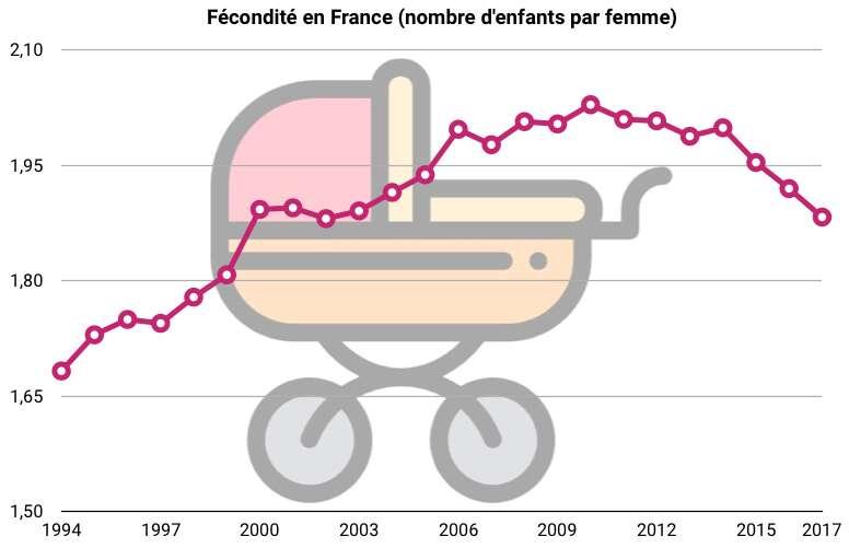 La fécondité est en baisse en France ces dernières années, notamment en raison du recul de l'âge moyen de procréation. © Freepik, Céline Deluzarche, Futura.