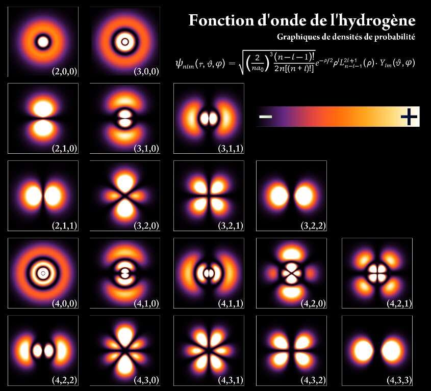 Dans un atome, comme celui d'hydrogène ici, un électron ne se comporte ni comme une bille ni comme une onde à la surface de l'eau. Il peut se retrouver sur différentes orbitales atomiques qui sont décrites comme des densités de probabilité de trouver l'électron en un point lors d'une expérience. Ces densités de probabilité dérivent des amplitudes quantiques gouvernées par l'équation de Schrödinger. Quelques-unes de ces densités de probabilité, qui dépendent de nombres entiers, sont représentées sur ce schéma. Elles sont de plus en plus importantes en passant du violet au jaune. © PoorLeno, Wikimedia Commons, DP