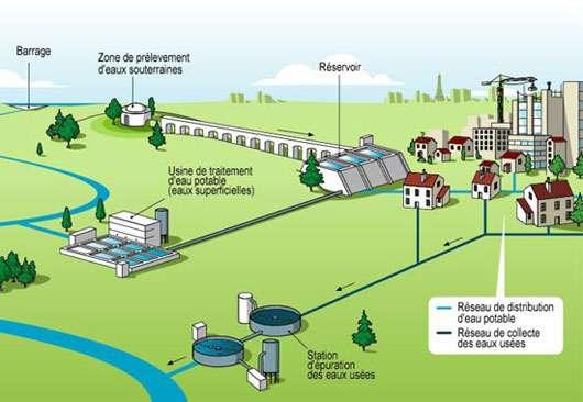 Cycle de l'eau domestique. © Sagep