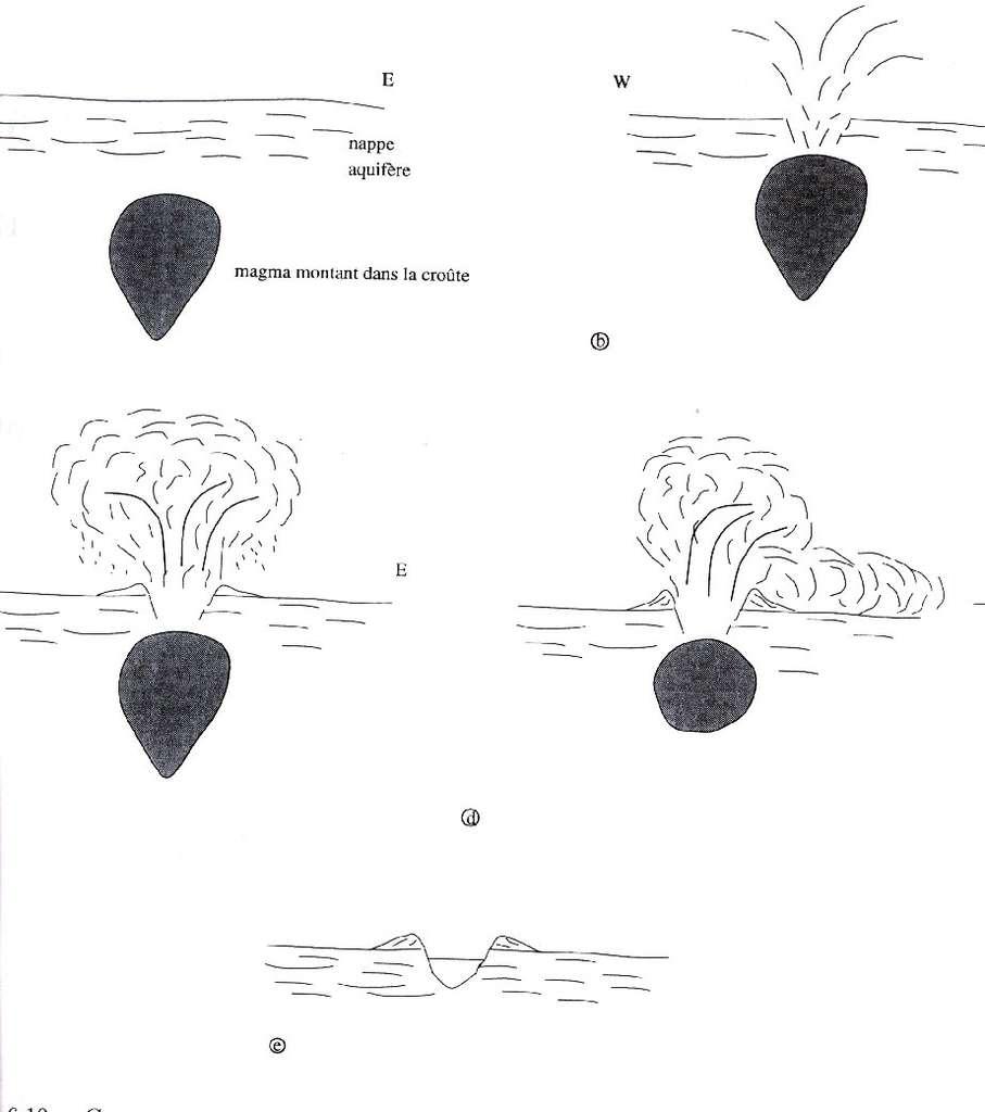 Coupes schématiques reconstituant l'éruption phonolitique du Laacher See. a : le magma monte dans la croûte. b : rencontre entre le magma et l'aquifère ; il y a pulvérisation, trempe du magma et vaporisation de l'aquifère. c : panache ascendant à l'origine des dépôts de la LLST. d : nuées ardentes à l'origine des dépôts de la MLST et de la ULST. e : état actuel du maar. © DR