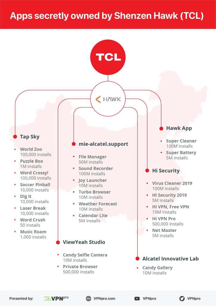 Voici la liste des 24 applications dont l'éditeur principal est Shenzhen Hawk Internet Co, une filiale de TCL. Pour chacune d'elles, le nombre d'installations est indiqué. © VPN Pro
