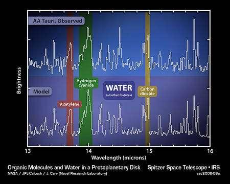 Figure 2. Le spectre du disque interne autour de l'étoile AA Tauri. Les pics de maximum d'intensité pour les longueurs d'onde du cyanure d'hydrogène (hydrogen cyanide) et de l'acétylène sont bien visibles, ainsi que pour l'eau (water). L'accord entre les prévisions (model) et les observations (courbe du haut) est excellent. Crédit: Nasa/JPL-Caltech