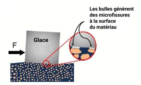 Lorsqu'on applique une force minimale à l'interface entre la glace et le matériau, le revêtement élastomère génère des microbulles qui fissurent la glace. © Céline Deluzarche, Futura, d'après Peyman Irajizad et al, Materials Horizons, 2019