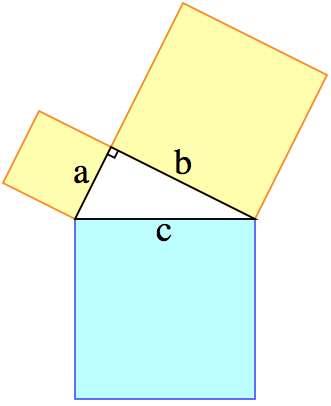 Le théorème de Pythagore nous apprend que l'aire du carré en bleu est égale à la somme des aires des deux autres carrés. © Marianov, Wikipedia, CC0