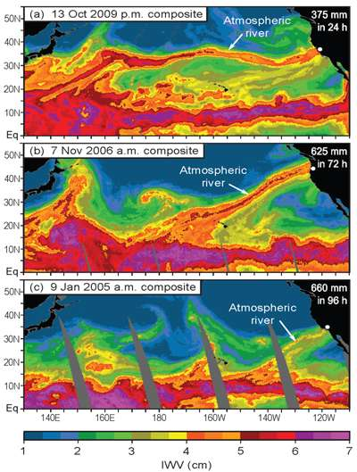Exemple d'événement de rivière atmosphérique (atmospheric river sur l'image) qui a provoqué d'importantes précipitations sur l'ouest des États-Unis. Les images montrent le taux de vapeur d'eau (integrated water vapor ou IWV en cm) en fonction de la latitude. L'échelle de couleur représente le taux de vapeur d'eau totale entre la surface de l'océan et l'espace. © NOAA