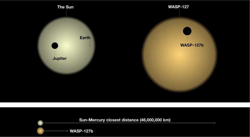 Oto niektóre cechy WASP-127b w porównaniu do tych, które znamy w naszym Układzie Słonecznym.  © David Ehrenreich, Uniwersytet Genewski, Romain Alart, Uniwersytet Montrealski