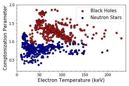 Sur ce diagramme, on voit clairement que les mesures des énergies des électrons, donc de la température d'un plasma entourant un trou noir (black holes) stellaire ou une étoile à neutrons (neutron stars) forment deux familles bien distinctes. © Srimanta Banerjee, Sudip Bhattacharyya, Marat Gilfanov