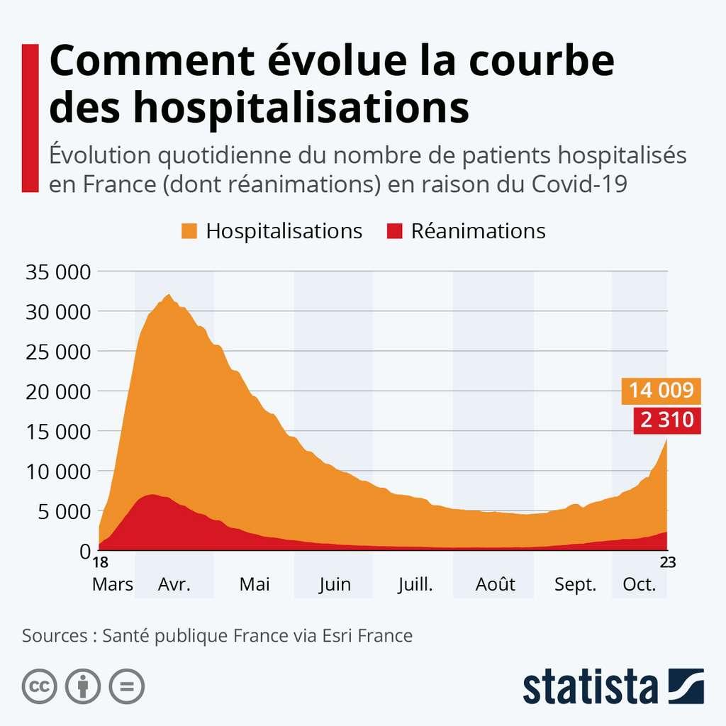 La courbe des hospitalisations et réanimations en France de mars à octobre. © Statista