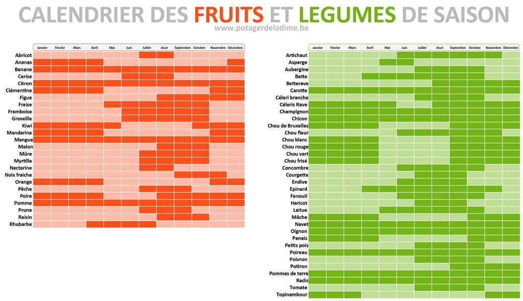 Le calendrier des fruits et légumes de saison. © Potager de la Dîme