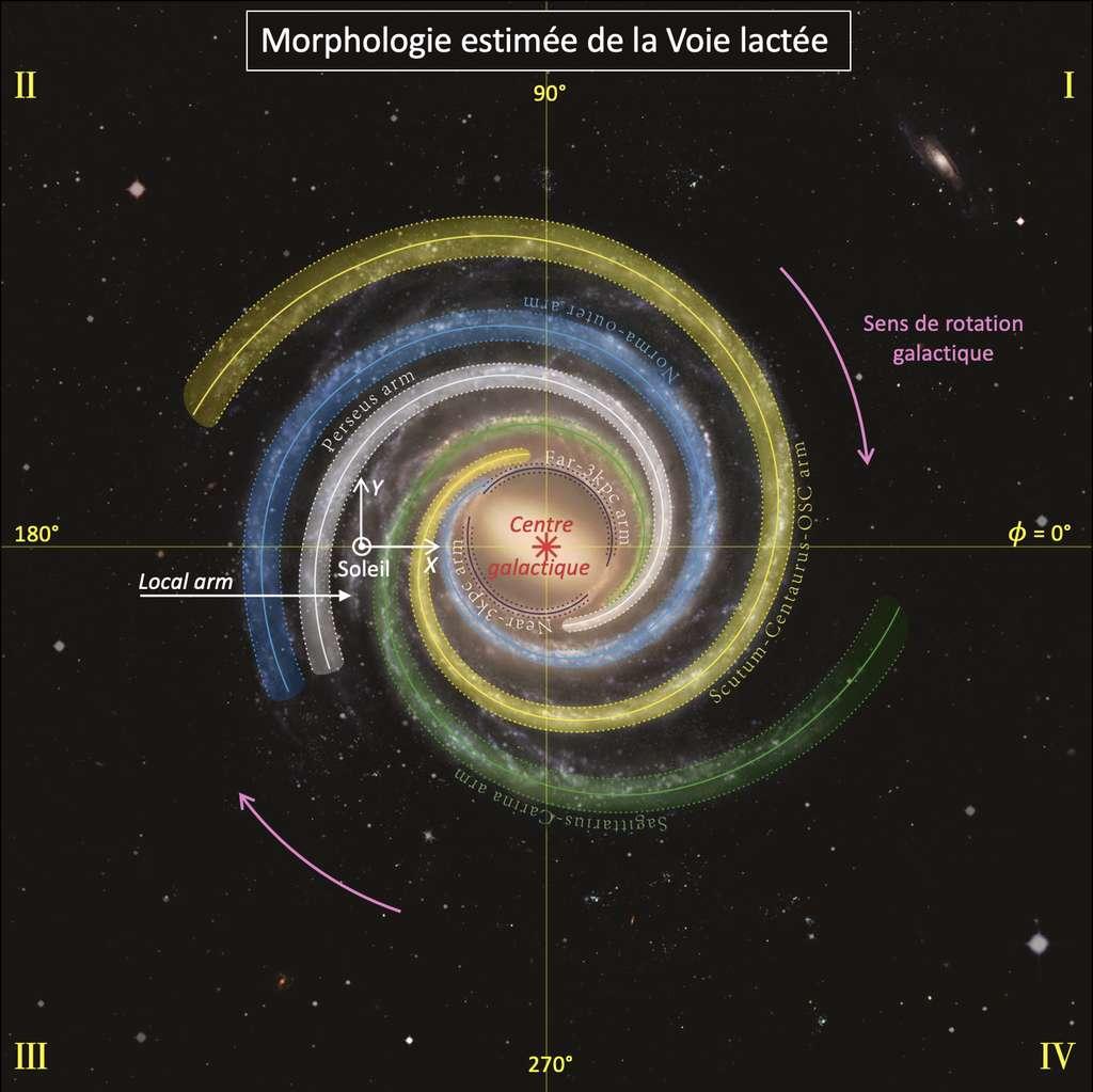 Vue d'artiste de la Voie lactée. On repère les bras spiraux grâce à l'angle ϕ, nommé longitude galactique, définie par rapport au centre de la galaxie, la divisant en quatre quadrants indiqués en chiffre romain. Notre Système solaire se situe dans une ramification des bras spiraux appelée bras local. Le plan du disque galactique est muni d'un repère spatial (X,Y) centré sur la position du Soleil. © Zheng & Reid, BeSSeL, NJU, CFA