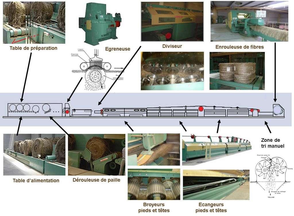 Les différentes étapes du teillage du lin. © Bertfr, CC by-nc 3.0