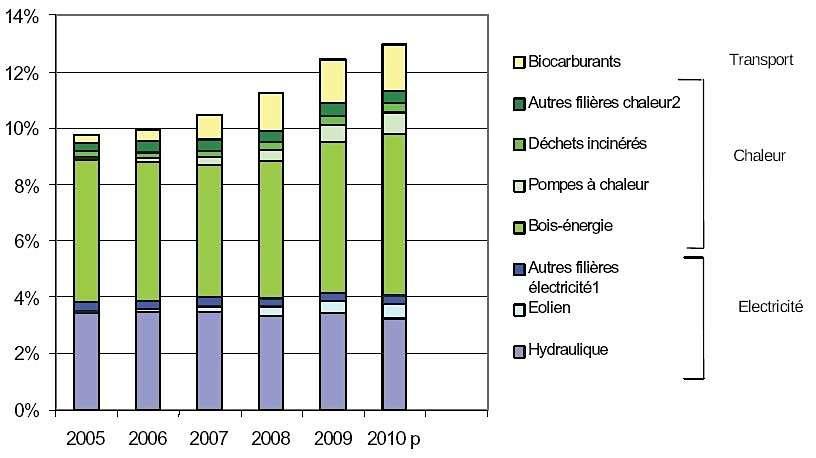 Répartition des énergies renouvelables dans la consommation finale. En 5 ans, la consommation des énergies renouvelables a progressé de 3,2 %. La période la plus dynamique se situe entre 2007 et 2009. L'année 2010 marque un début de ralentissement. © Insee