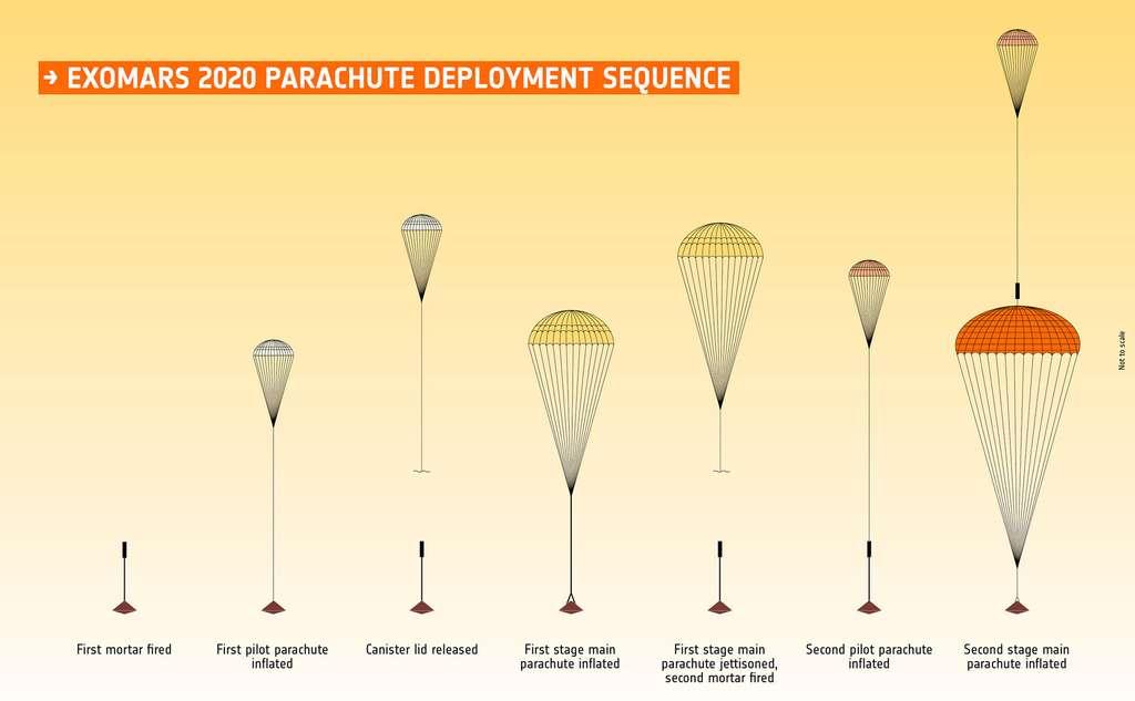 Les différents parachutes du système de freinage et d'atterrissage d'ExoMars 2020 et la séquence de leur déploiement. © ESA
