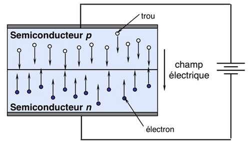 Principe de fonctionnement d'une diode électroluminescente. © B. Valeur