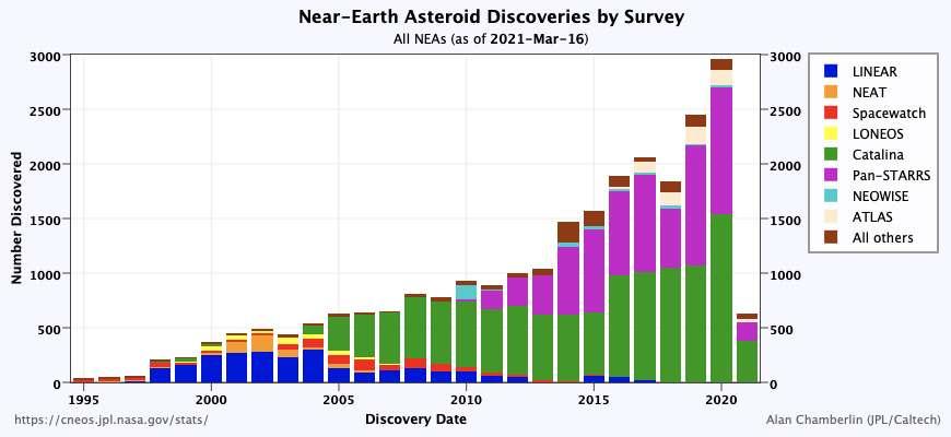 2958 astéroïdes géocroiseurs ont été signalés en 2020 (résultats de l'observatoire). © JPL-Caltech