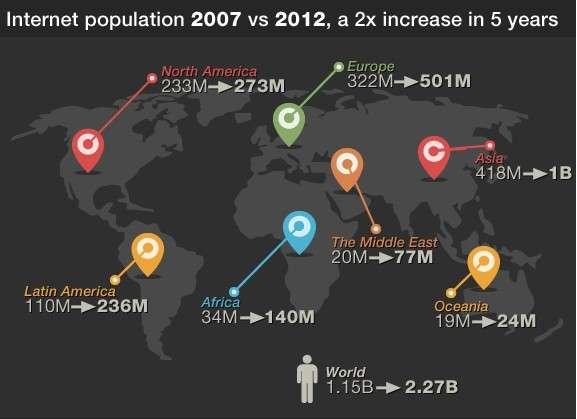 En cinq ans, la population d'internautes en Asie a dépassé le milliard. Plus de la moitié se trouve en Chine. © Royal Pingdom/Internet World Stats