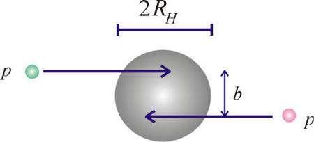 Deux particules entrant une zone définie par le rayon de Schwarzschild de l'énergie associée lors d'une collision au LHC. L'horizon (en gris) d'un trounoir se forme aussitôt. Crédit : Sabine Hossenfelder