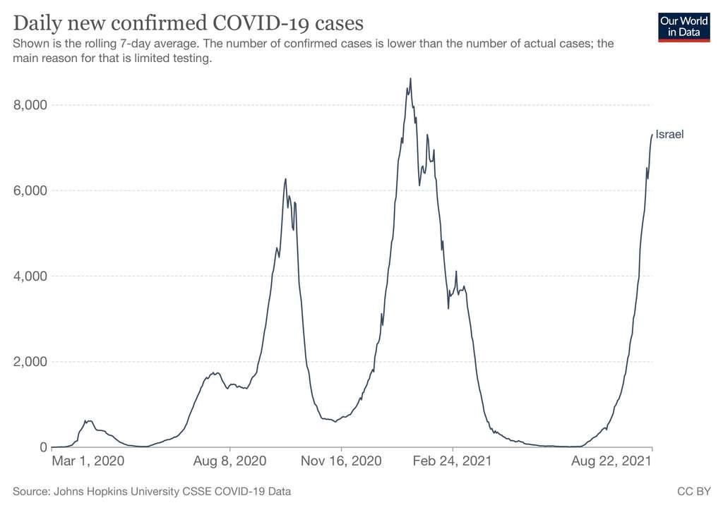 Nombre de cas quotidiens de Covid-19 en Israël. © Our World in Data
