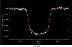 Cliquez pour agrandir. Transit de la première exoplanète observée par Corot (Corot – Exo-1b) . Crédit : Cnes