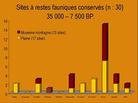 Cliquez pour agrandir Fig. 2 - Répartition des sites du Massif Central avec restes fauniques (n = 35), 40 000 – 7 500 BP