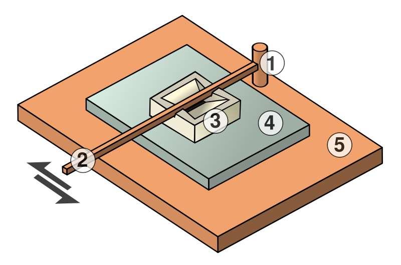 Schéma de principe d'un moulin à trémie d'Olynthe. La meule mobile est déplacée à l'aide d'un levier articulé sur un pivot avec un mouvement de va-et-vient sur la meule dormante. 1 - Pivot 2 - Levier (manche) 3 - Meule courante 4 - Meule gisante (ou dormante) 5 - Support (table). © SuperManu licence Creative Commons Paternité – Partage des conditions initiales à l'identique 3.0 Unported