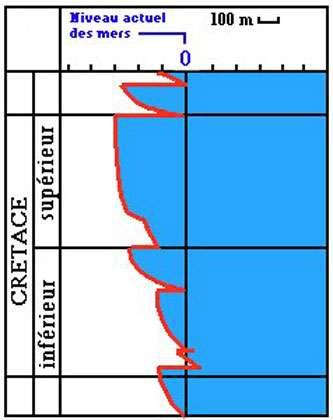 Elévation de 300m du niveau de la mer au crétacé