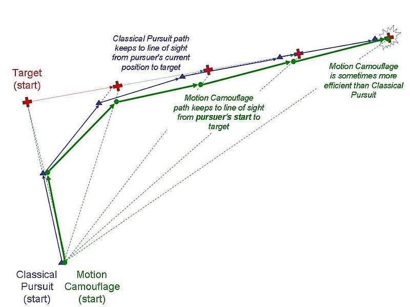 Le principe du camouflage en mouvement expliqué en schéma. La croix représente la proie (target en anglais). Dans la chasse dite classique (classical pursuit, trajectoire en violet), le prédateur suit la proie par l'arrière. La technique de camouflage en mouvement (motion camouflage, trajectoire en vert) consiste à toujours rester du même côté par rapport à la proie, si bien que le vol apparaît stationnaire. Seul indice pour la proie : le rapace est de plus en plus gros. © Chiswick Chap, Wikipédia, cc by sa 3.0