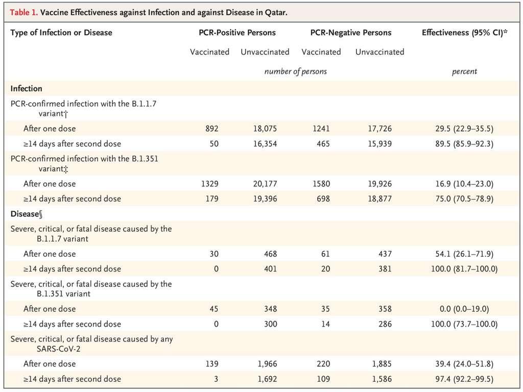 L'efficacité du vaccin Pfizer sur l'infection et les formes sévères de la Covid-19 provoquées par les variants anglais et sud-africain. © Laith J. Abu-Raddad, et al. NEJM