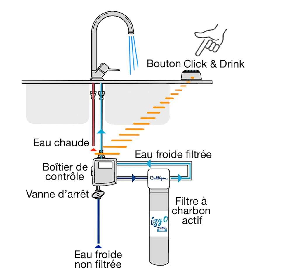 Ce dispositif de filtration n'a pas besoin de robinet additionnel. Il suffit de faire couler l'eau froide et d'appuyer sur le bouton de commande pour obtenir de l'eau filtrée. © Culligan
