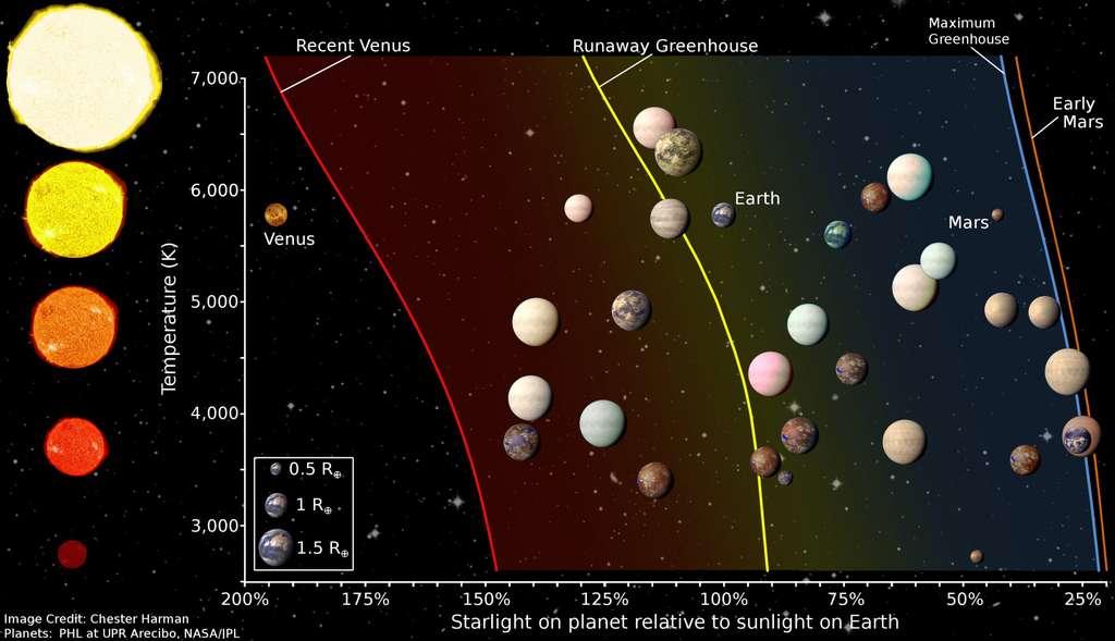 Distribution d'exoplanètes au sein des zones habitables relatives à leur étoile. Les tailles des planètes sont proportionnelles à celles de la Terre (Earth). (Cliquez sur l'image pour l'agrandir.) © Chester Harman