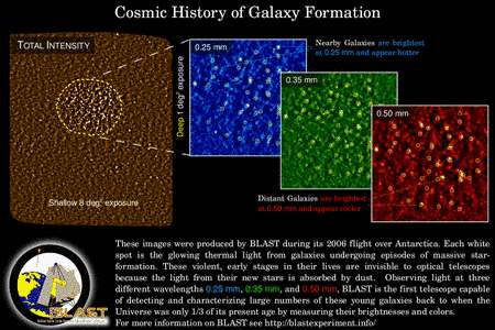 Cliquez pour agrandir. Dans le domaine submillimétrique, le cosmos brille intensément sous forme de jeunes galaxies (cercles jaunes en bas à droite), lieux de flambées de formations de nouvelles étoiles il y a plus de 7 milliards d'années. Crédit : BLAST Collaboration