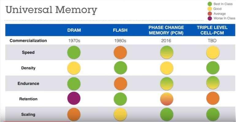 Ce tableau créé par IBM montre les avantages cumulés qu'offre sa mémoire à changement de phase 3-bits (triple level cell PCM) par rapport aux autres technologies existantes : DRam, flash et la génération précédente de PRam (phase change memory PCM). © IBM Research